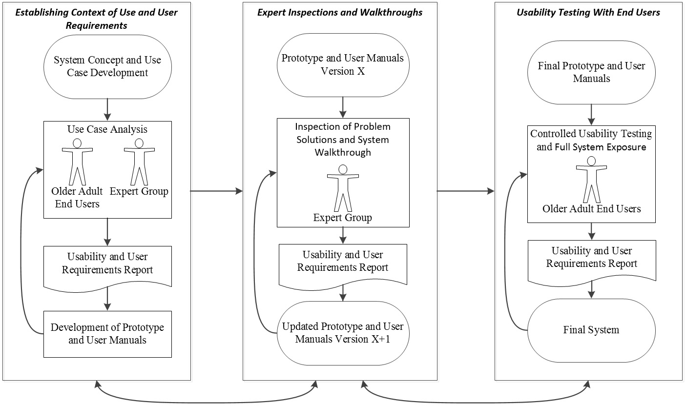 Jhf A Human Centered Design Methodology To Enhance The Usability Human Factors And User Experience Of Connected Health Systems A Three Phase Methodology Harte Jmir Human Factors