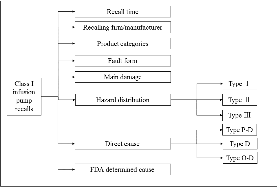 JHF - A Hazard Analysis of Class I Recalls of Infusion Pumps