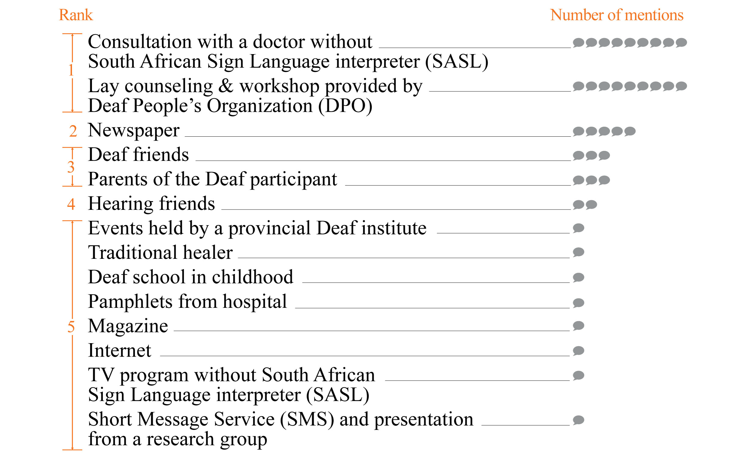 JHF - Exploration of Deaf People's Health Information Sources and