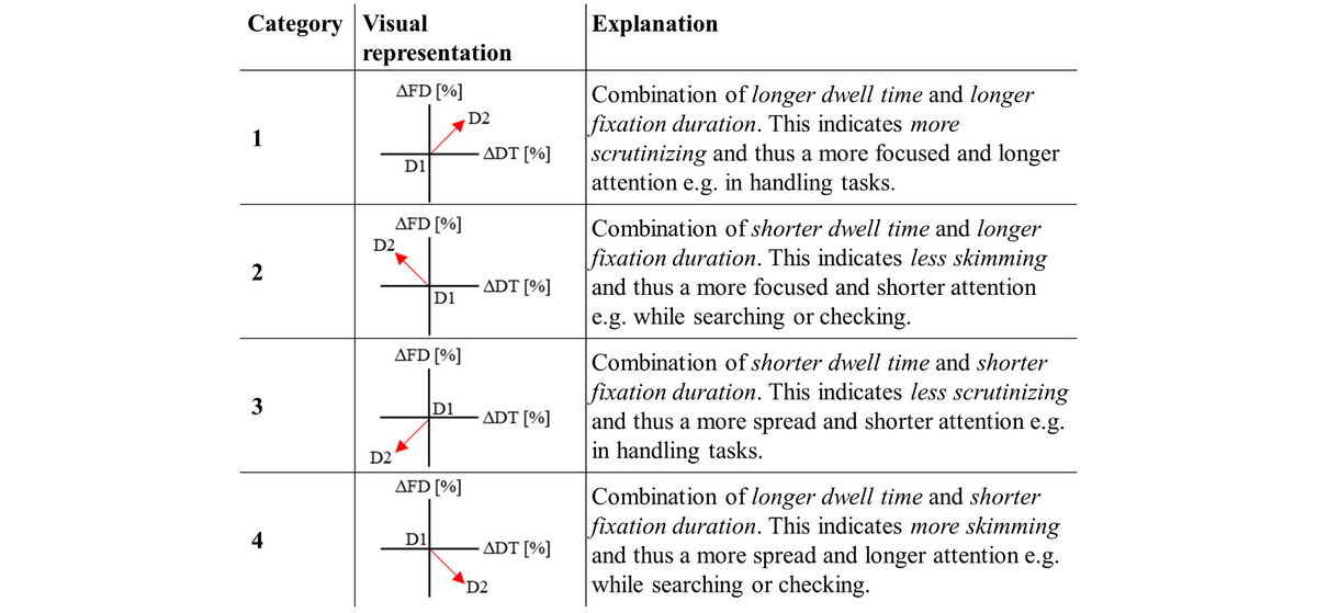 Jhf Value Of Eye Tracking Data For Classification Of Information Processing Intensive Handling Tasks Quasi Experimental Study On Cognition And User Interface Design Wegner Jmir Human Factors