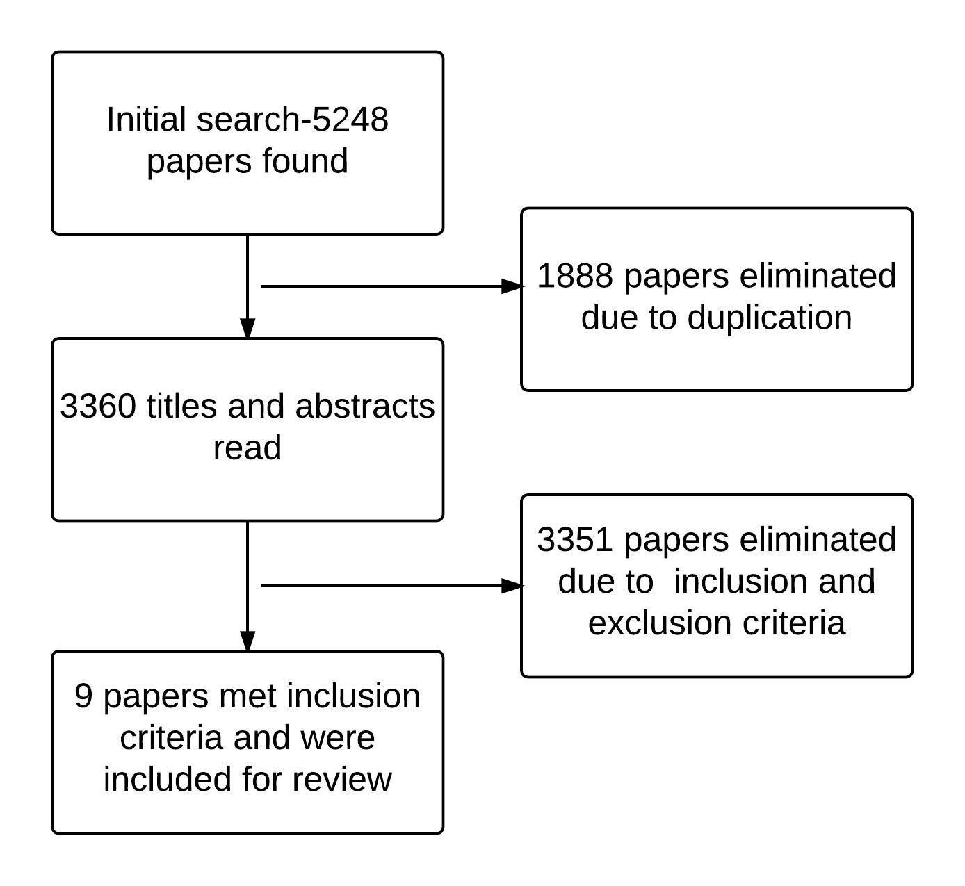what is systematic literature review information technology essay The impact of health information technology on the quality of medical and health care: a systematic review aziz jamal,  a literature review drawn.