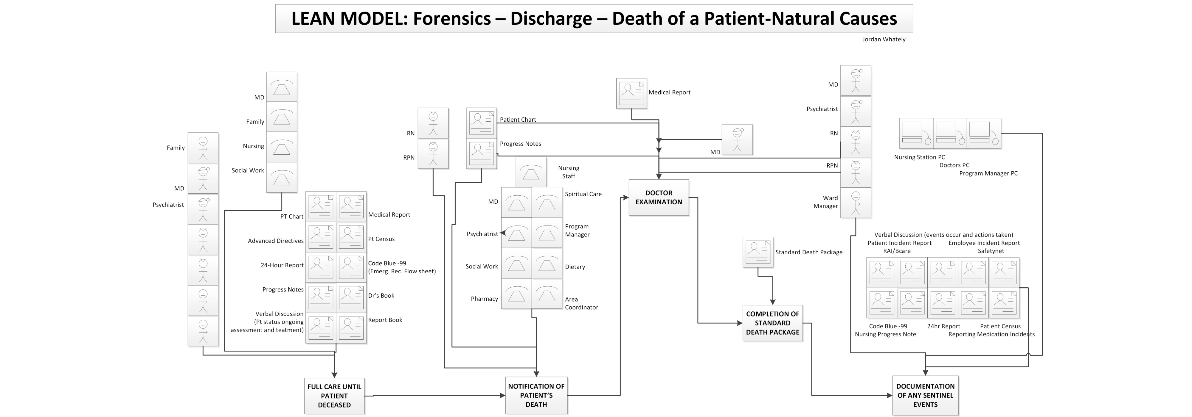 Jhf an evaluation of understandability of patient journey models lean value stream map of forensic unit discharge process nvjuhfo Images