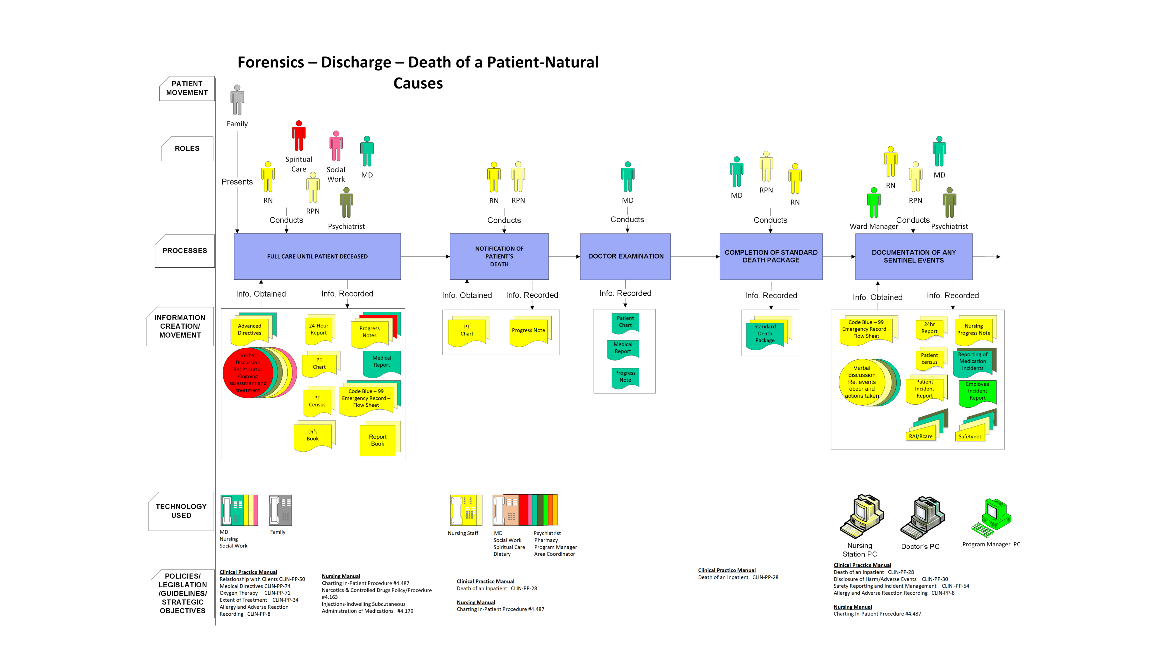 Jhf an evaluation of understandability of patient journey models pajma model of forensic unit discharge process nvjuhfo Images